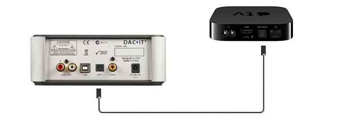 connect Apple TV to DAC•iT